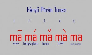 tones in Hanyu Pinyin